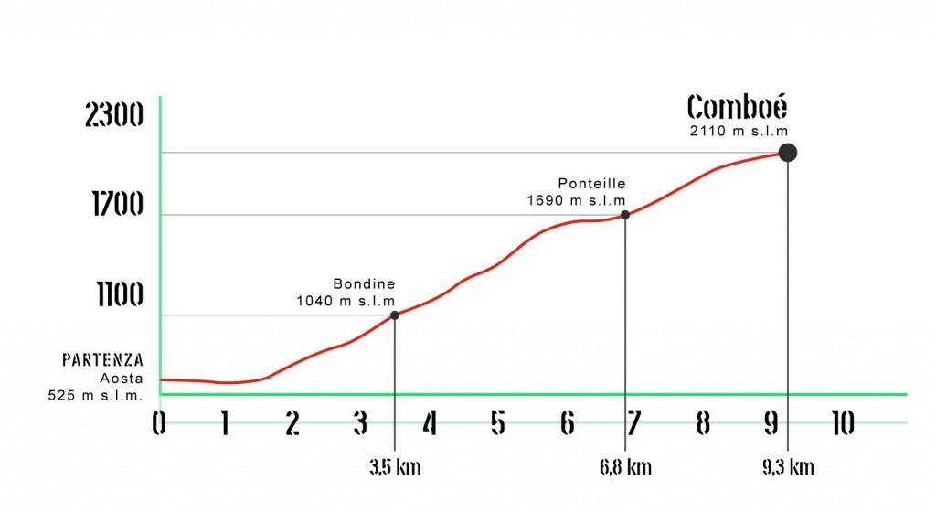 Profilo altimetrico Aosta - Comboé