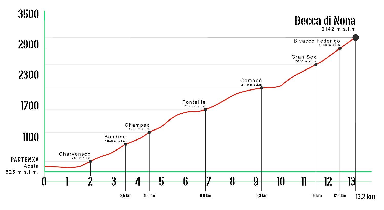 Profilo altimetrico Aosta - Becca di Nona